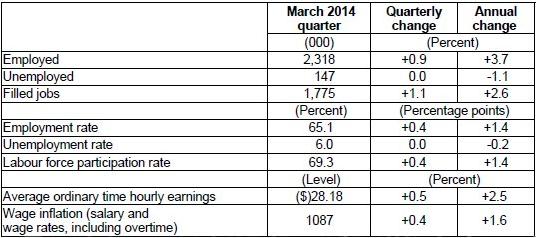NZ employment stats